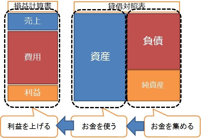 貸借対照表と損益計算書の3つのステップ