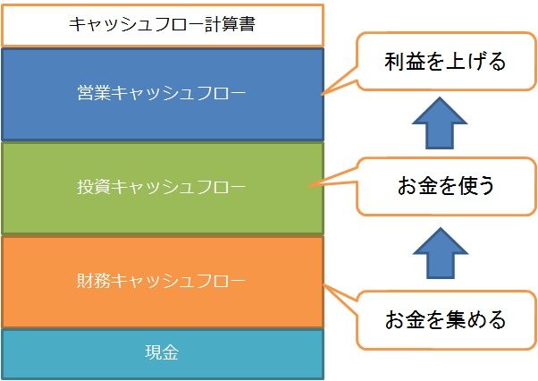 キャッシュフロー計算書 3つのステップ