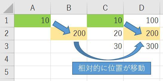 エクセル 相対参照 行と列が相対的に移動JPG