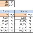 中古車の燃費と新車の燃費